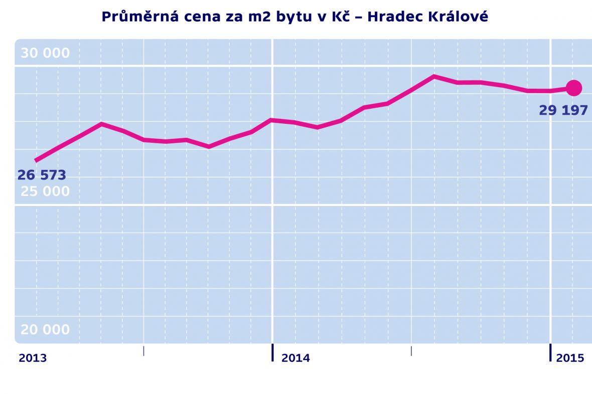 Průměrná cena za m2 byty v Kč – Hradec Králové