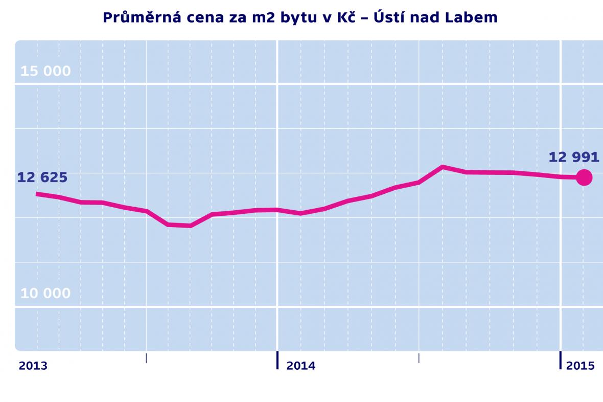 Průměrná cena za m2 byty v Kč – Ústí nad Labem
