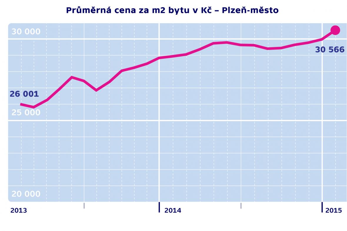 Průměrná cena za m2 byty v Kč – Plzeň