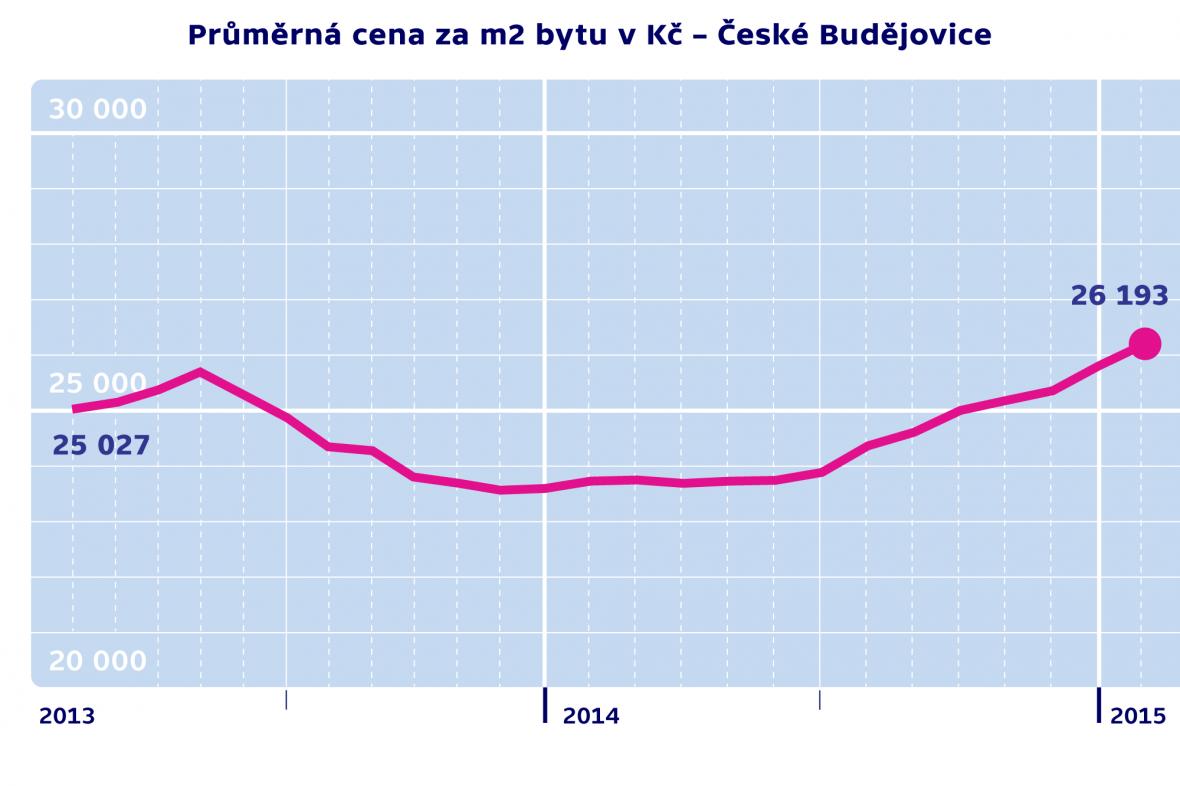Průměrná cena za m2 byty v Kč – České Budějovice