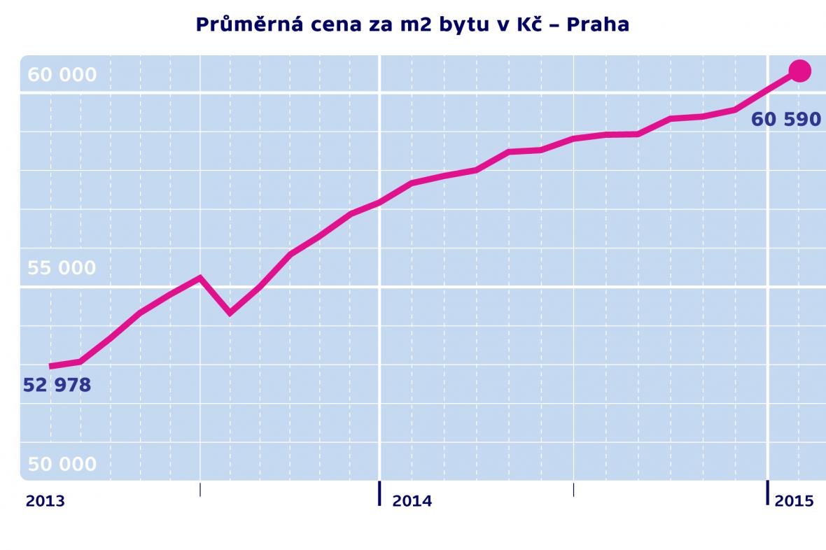 Průměrná cena za m2 byty v Kč – Praha