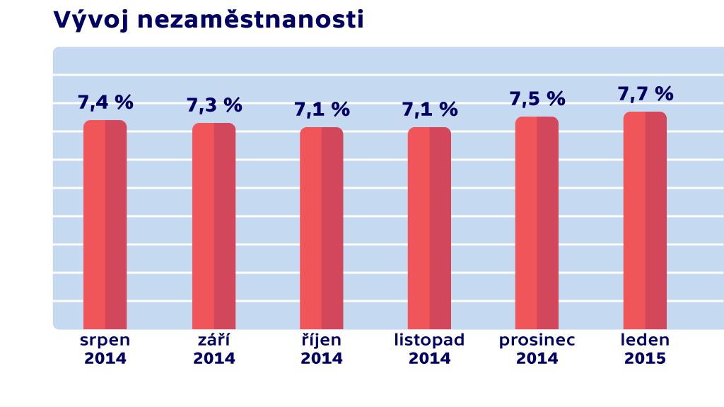 Vývoj nezaměstnanosti v lednu 2015