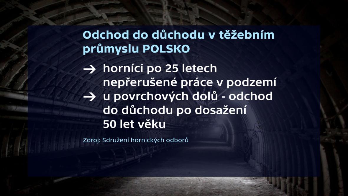 Odchody horníků do důchodu - Polsko