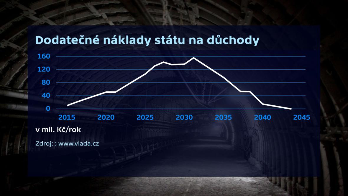 Odchody horníků do důchodu - ČR