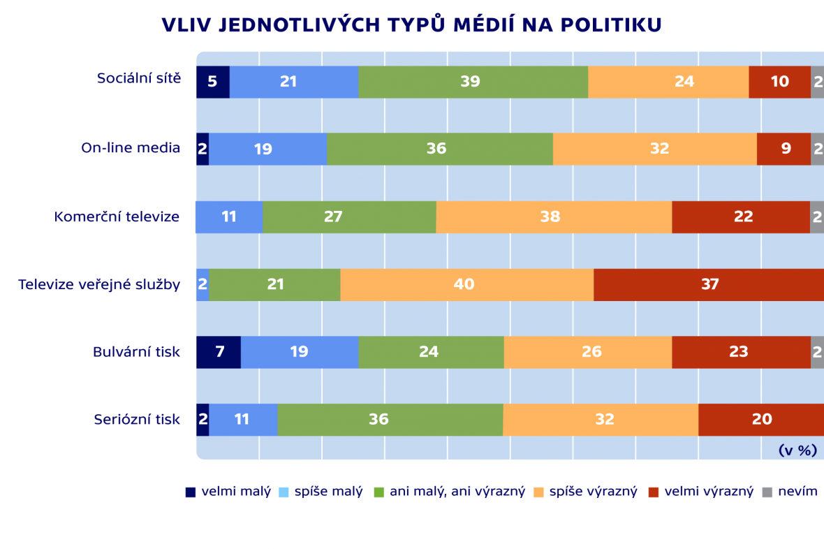 Vliv jednotlivých typů médií