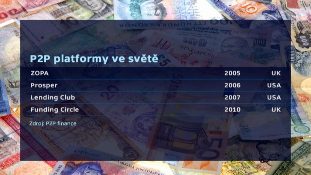 Platformy pro peer-to-peer půjčování peněz