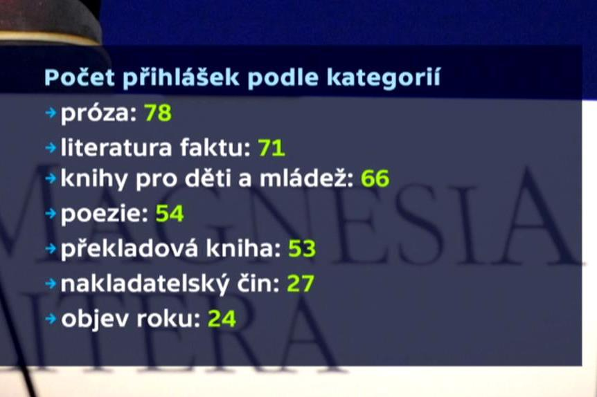 Počet přihlášených podle kategorií 2014