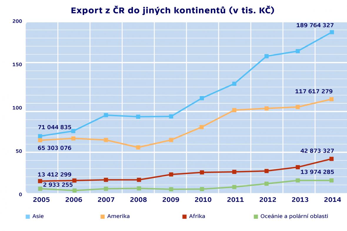 Export z ČR do jiných kontinentů