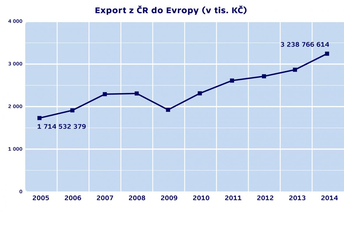 Export do Evropy