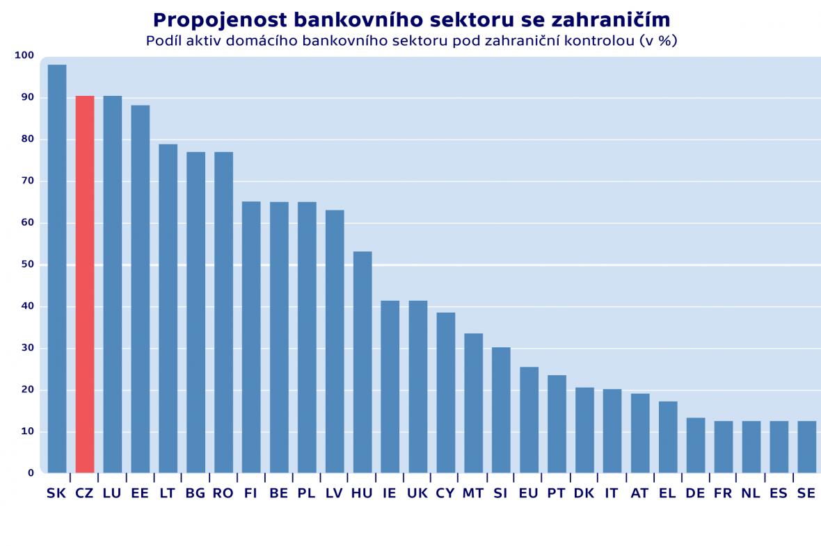 Propojenost bankovního sektoru se zahraničím