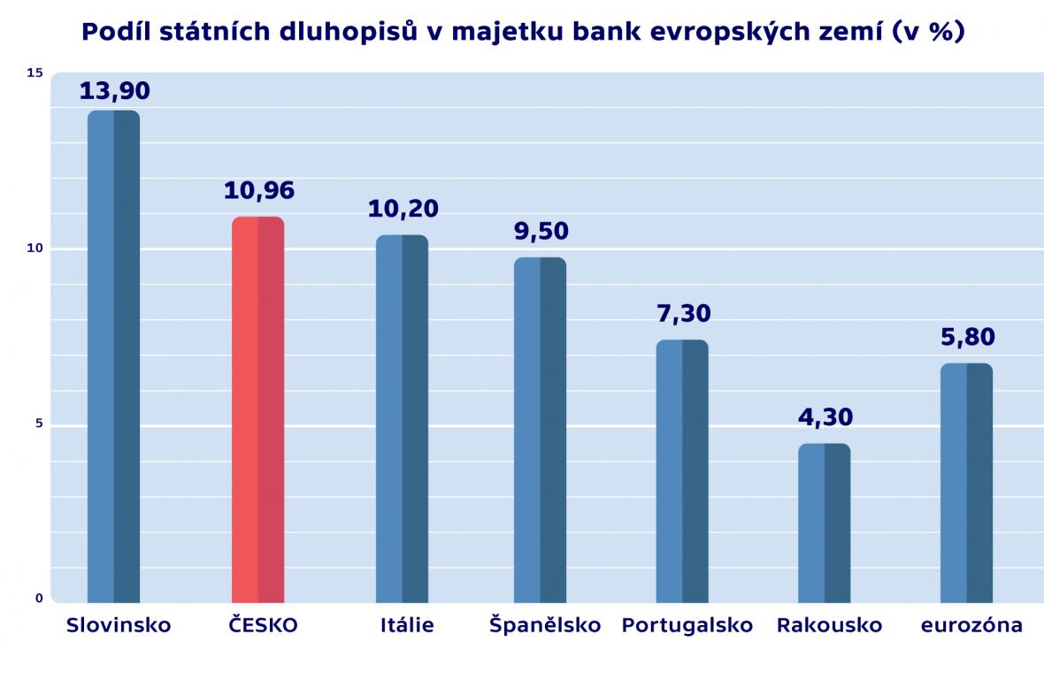 Podíl státního dluhopisu v majetku bank evropských zemí