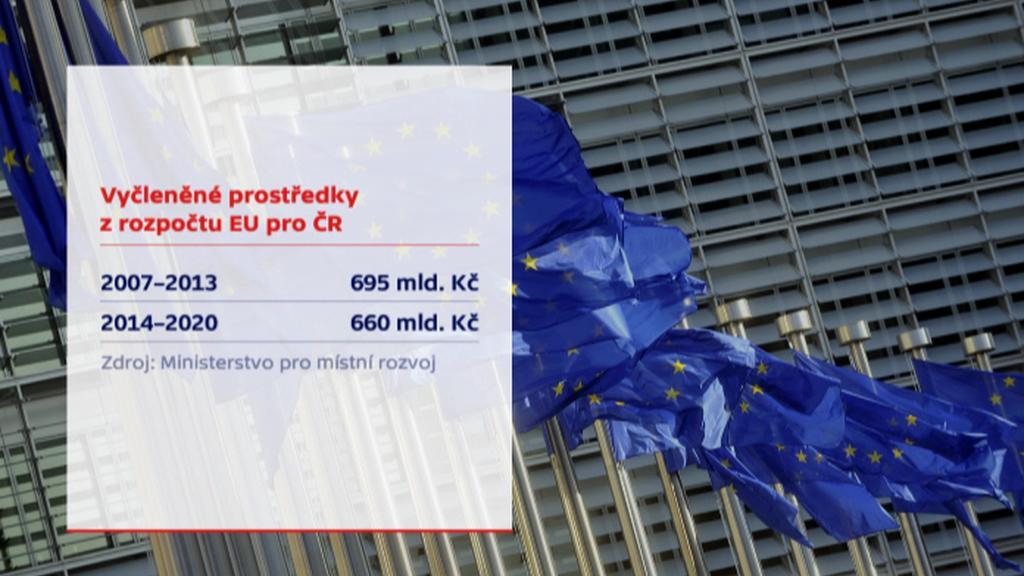 Vyčleněné prostředky pro ČR