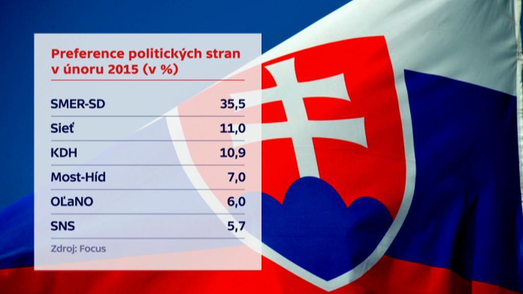 Preference slovenských stran
