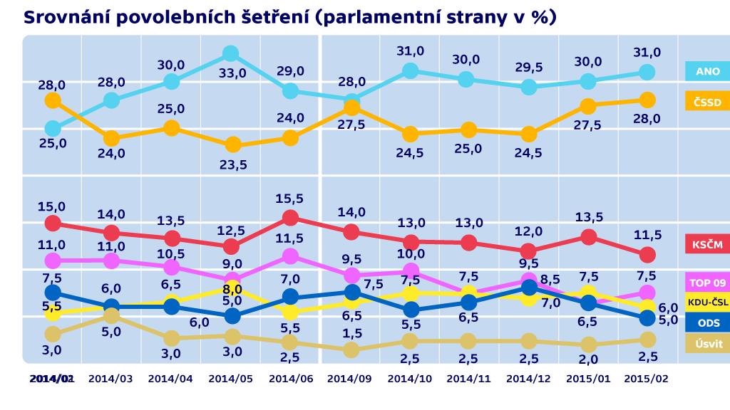 Srovnání povolebních šetření (parlamentní strany)