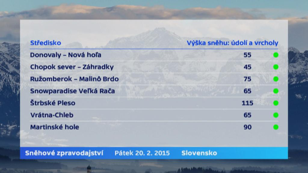 Sníh - Slovensko