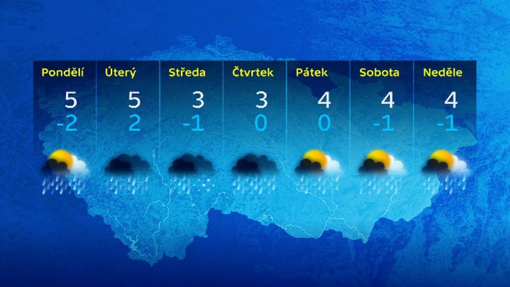 Výhled počasí na příští týden