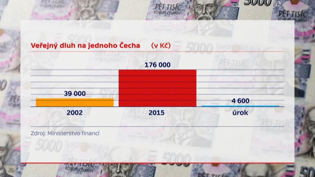 Veřejný dluh na jednoho Čecha