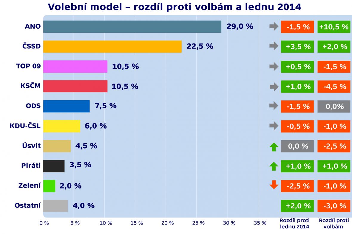 Volební model – rozdíl proti volbám a lednu 2014