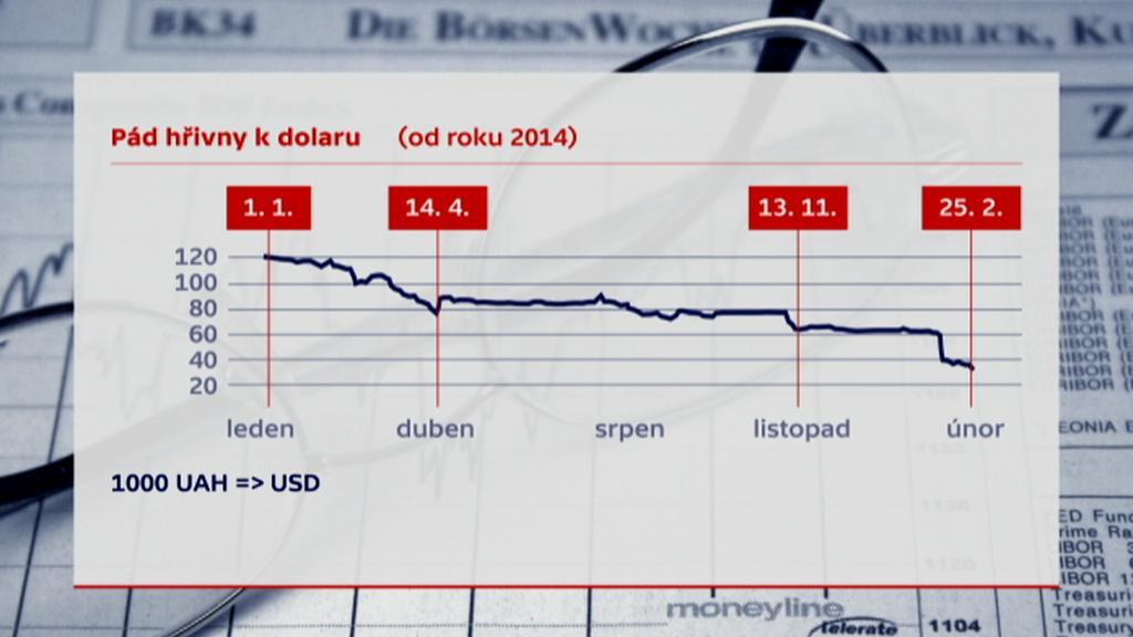 Pád hřivny k dolaru (od roku 2014)