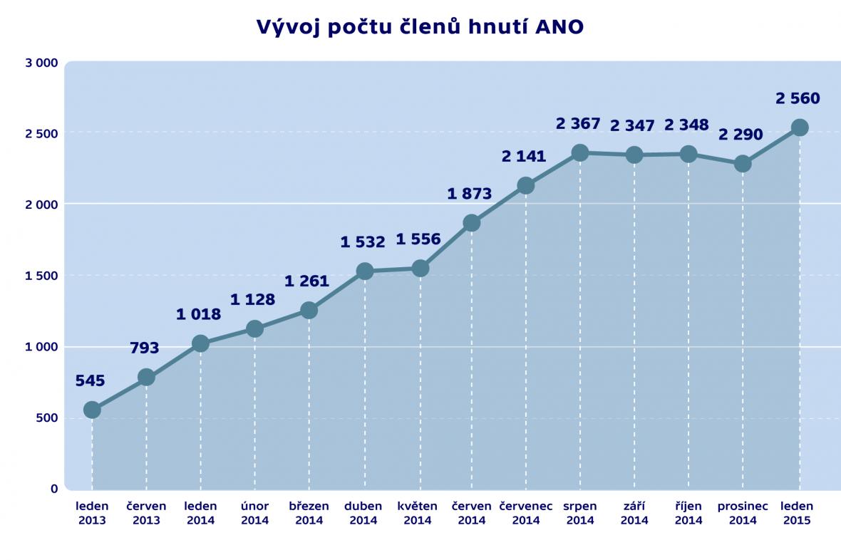 Vývoj počtu členů hnutí ANO