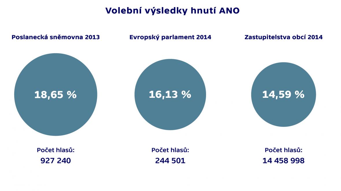 Volební výsledky hnutí ANO