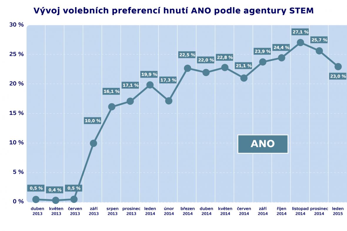 Vývoj volebních preferencí hnutí ANO podle agentury STEM
