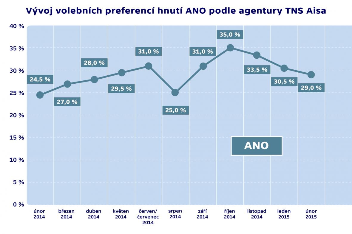 Vývoj volebních preferencí hnutí ANO podle agentury TNS Aisa