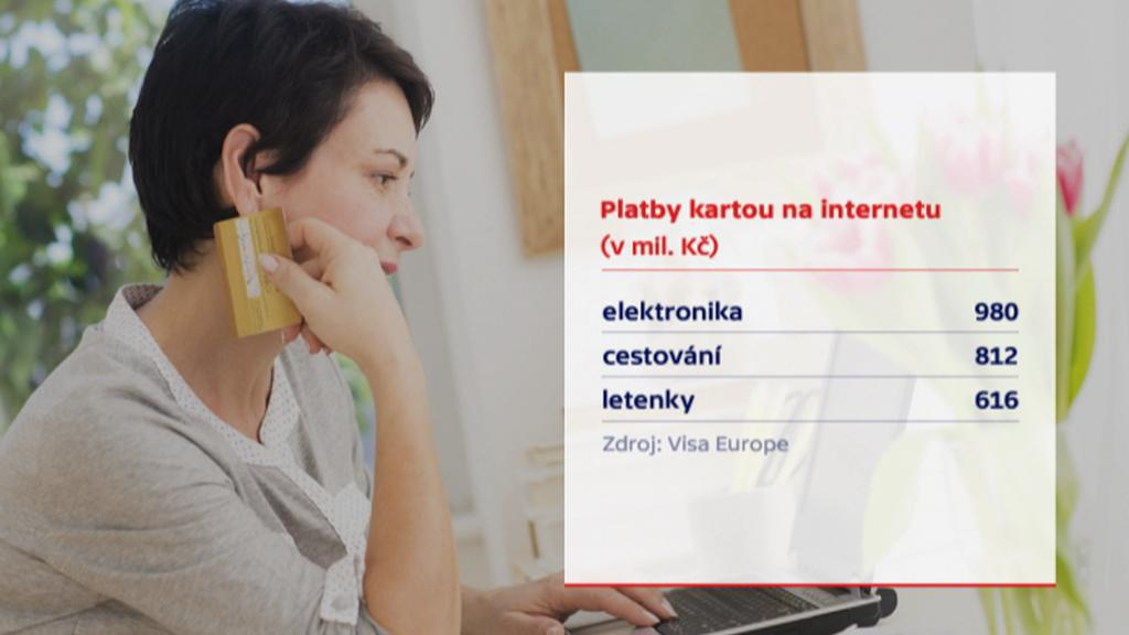 Platby kartou na internetu