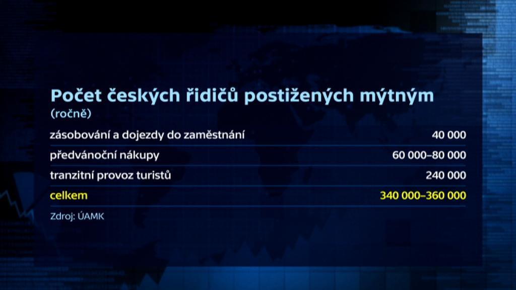 Počet českých řidičů postižených mýtným