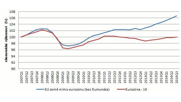 Kumulovaný reálný, sezonně a o počet pracovních dnů očištěný HDP