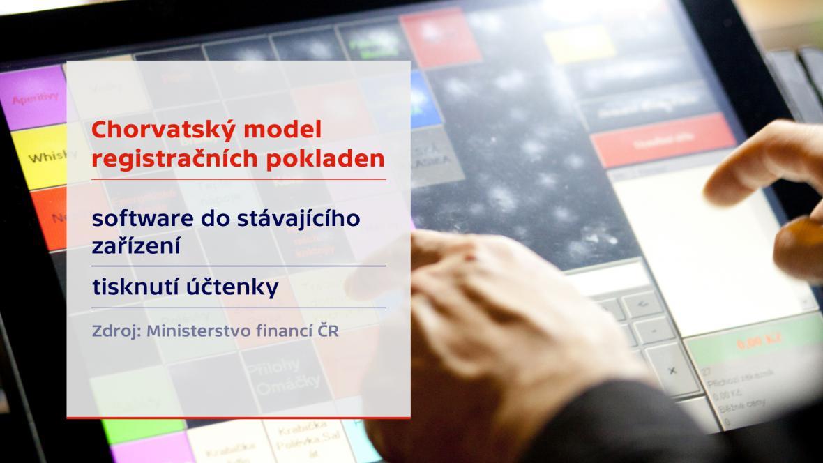 Registrační pokladny – Chorvatsko