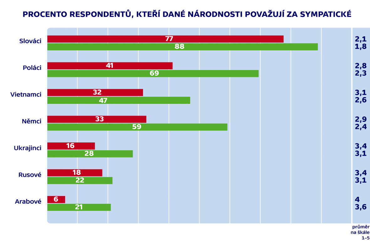 Průzkum agentury Median pro Fokus