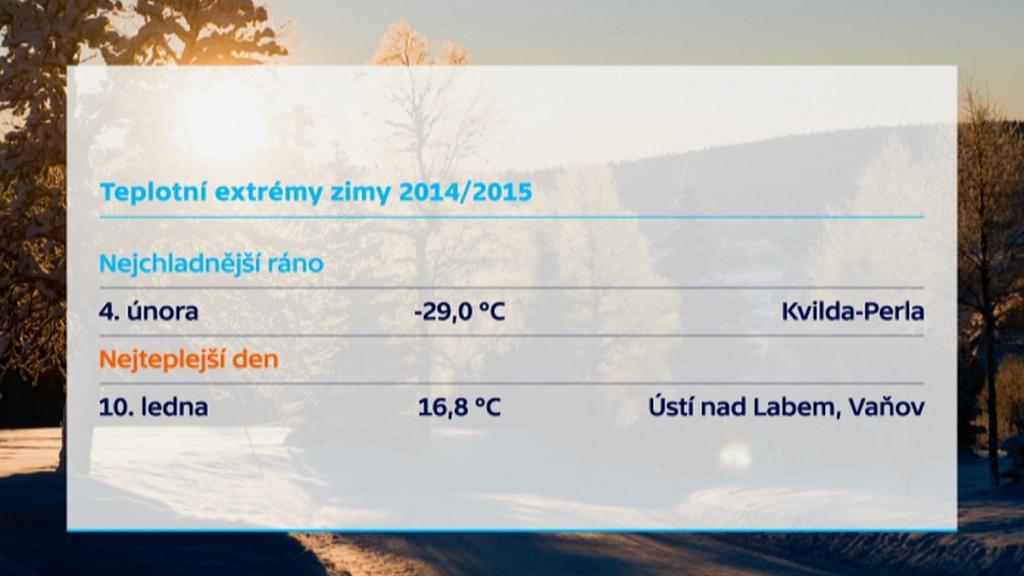 Teplotní extrémy zimy 2014/2015