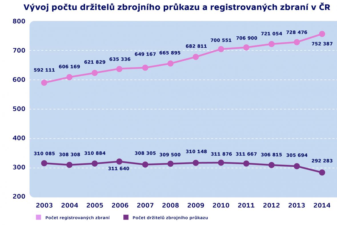 Vývoj počtu držitelů zbrojního průkazu a registrovaných zbraní v ČR