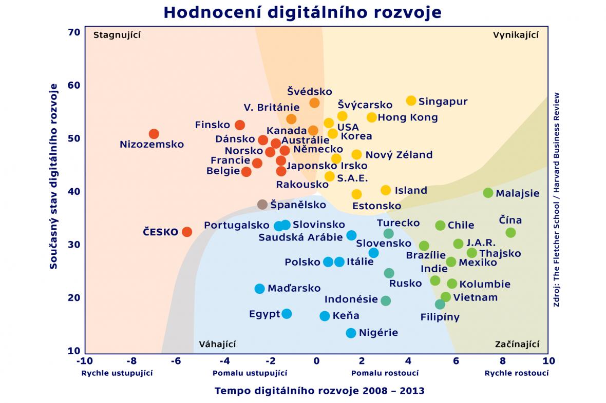 Hodnocení digitálního rozvoje