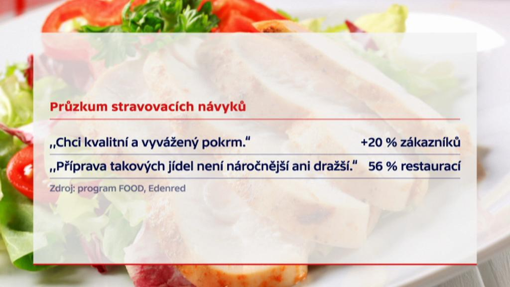Průzkum stravovacích návyků