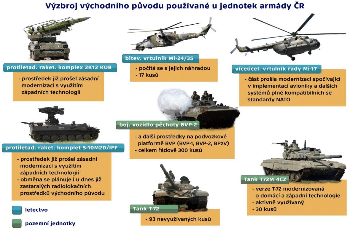 Výzbroj východního původu používaná u jednotek AČR