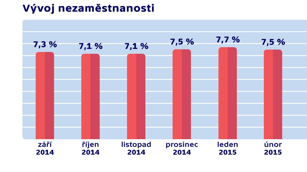 Vývoj nezaměstnanosti v únoru 2015