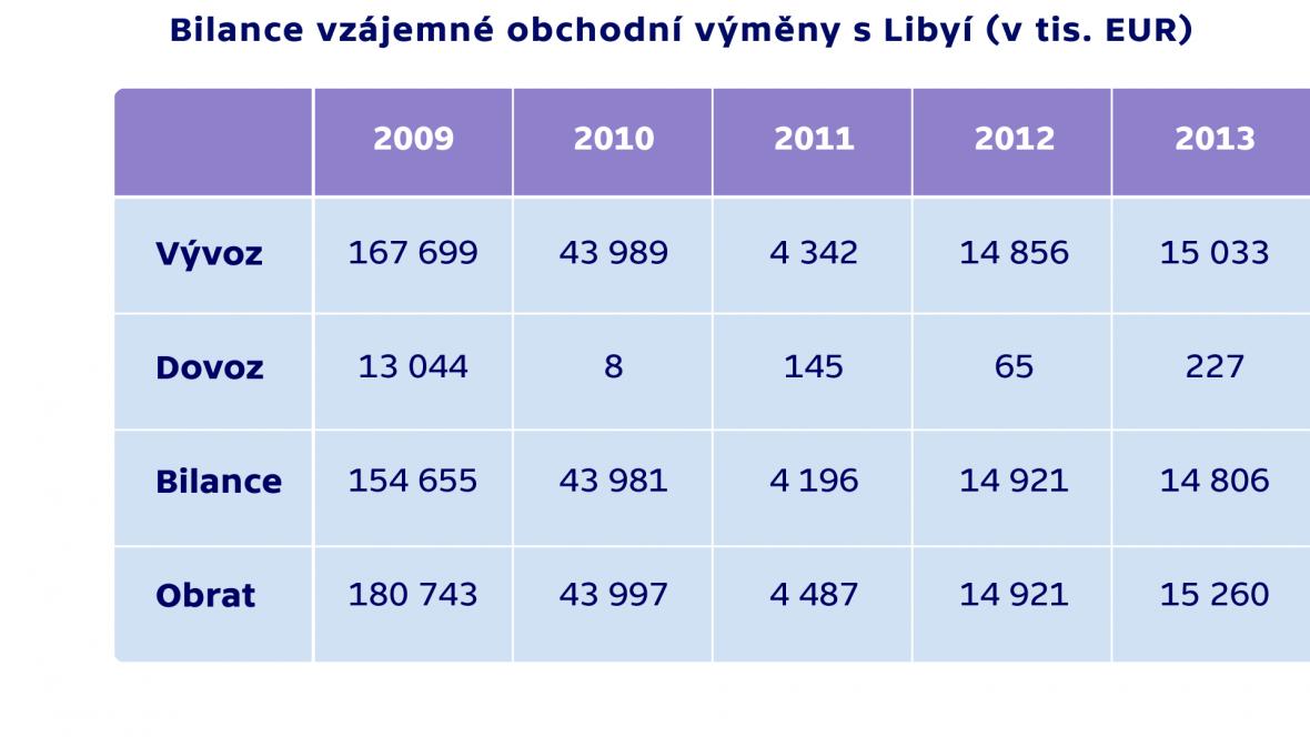 Bilance vzájemné obchodní výměny s Libyí