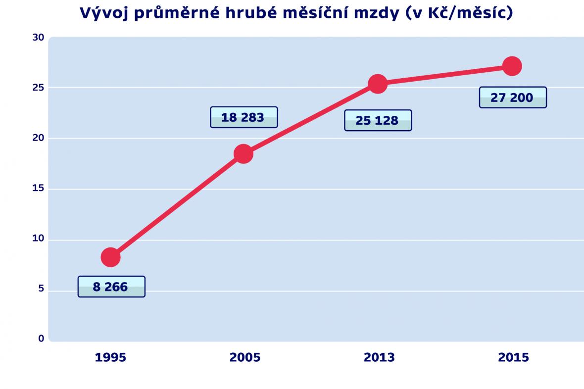 Vývoj průměrné hrubé měsíční mzdy (v Kč/měsíc)