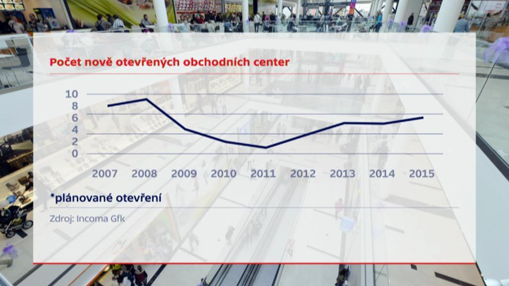 Počet nově otevřených obchodních center
