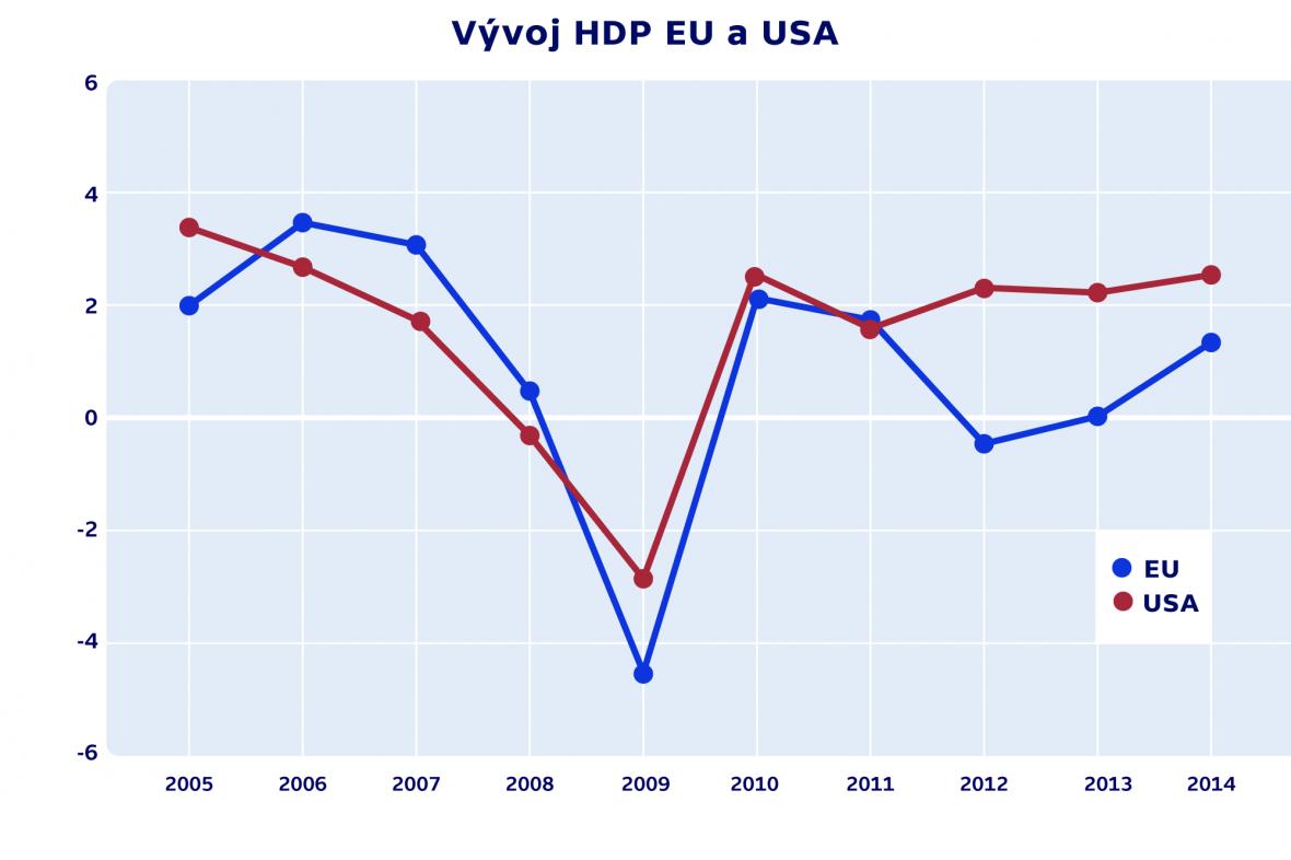Vývoj HDP EU a USA