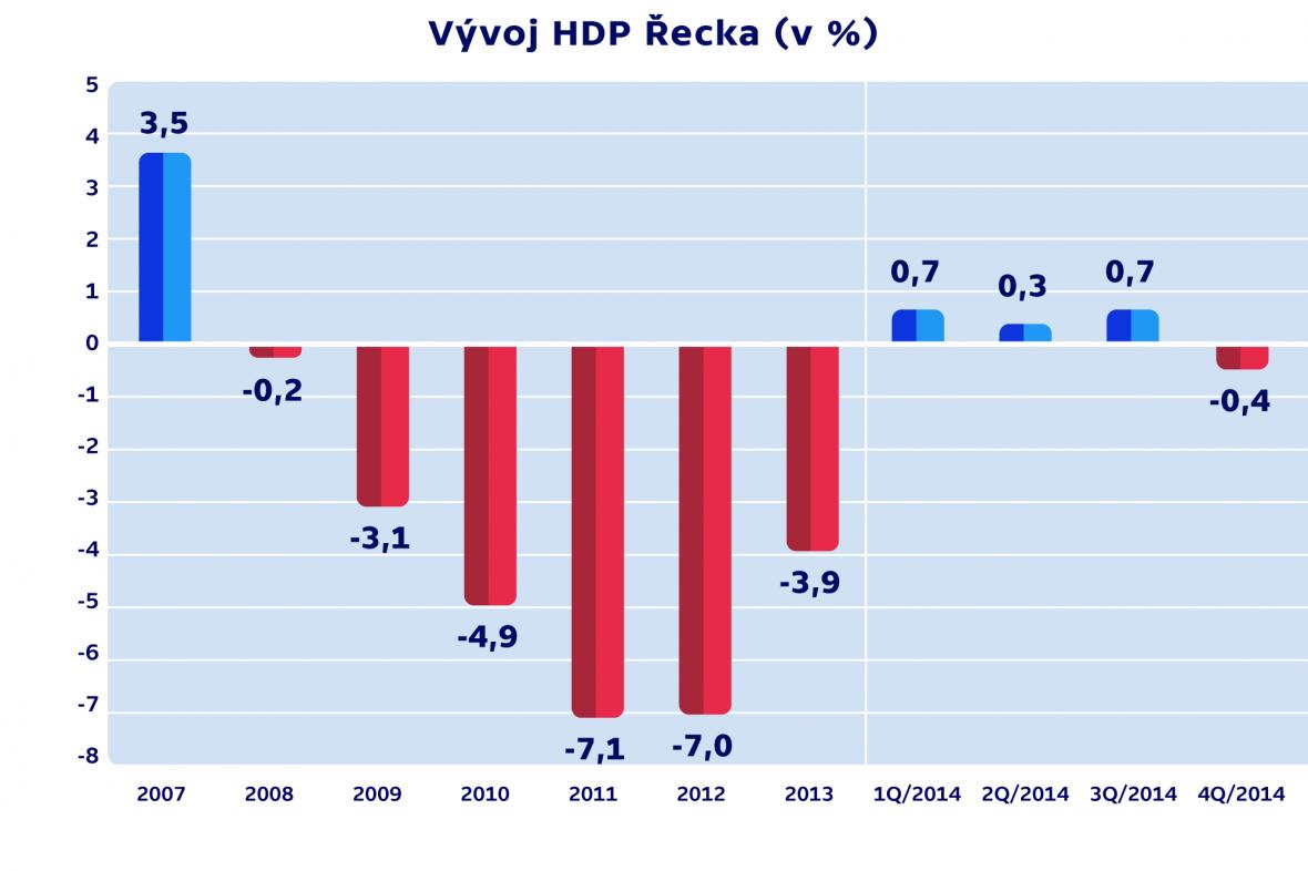 Vývoj HDP Řecka (v %)