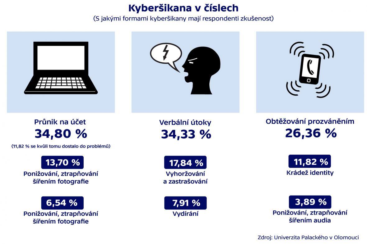 Kyberšikana v číslech