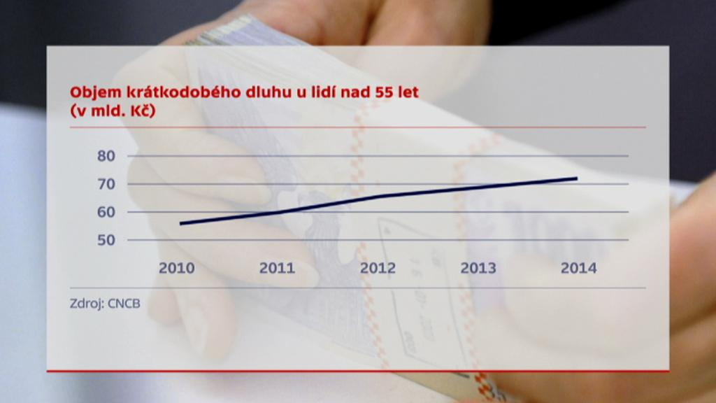 Jak rostou dluhy starších lidí