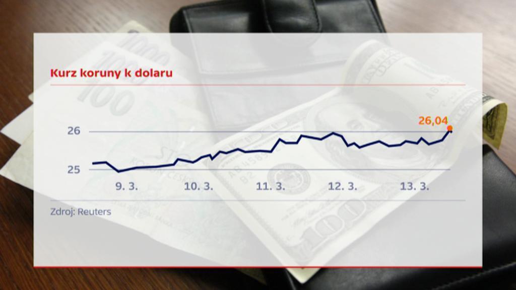 Kurz CZK/USD