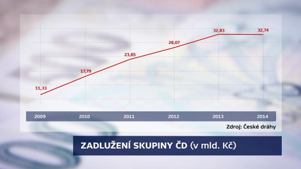 Zadlužení skupiny ČD