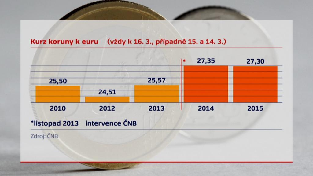 Kurz koruny k euru