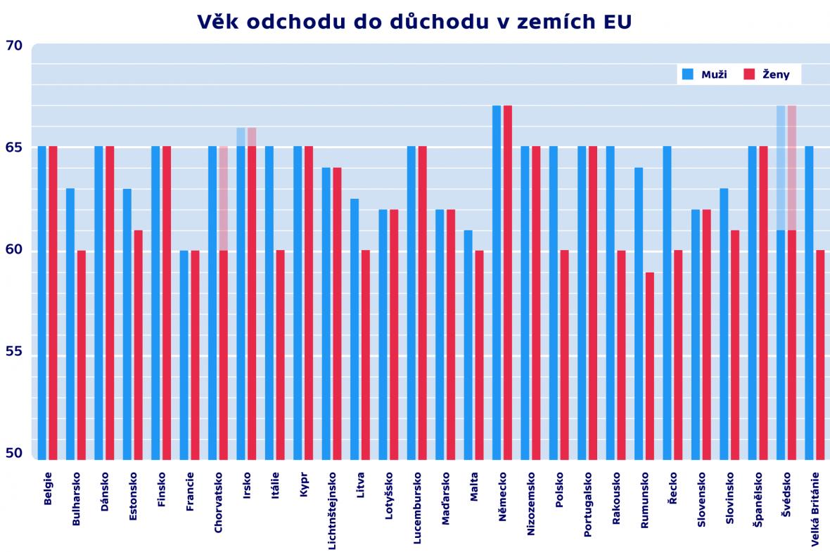 Věk odchodu do důchodu v zemích EU