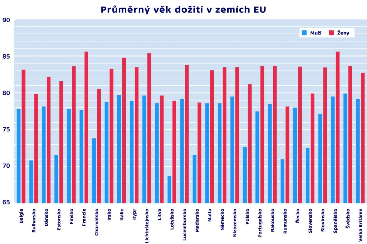 Průměrný věk dožití v zemích EU